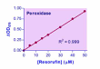 QuantiChrom™ Peroxidase Assay Kit (D2PD-100)