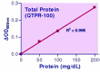 QuantiChrom™ Total Protein Assay Kit